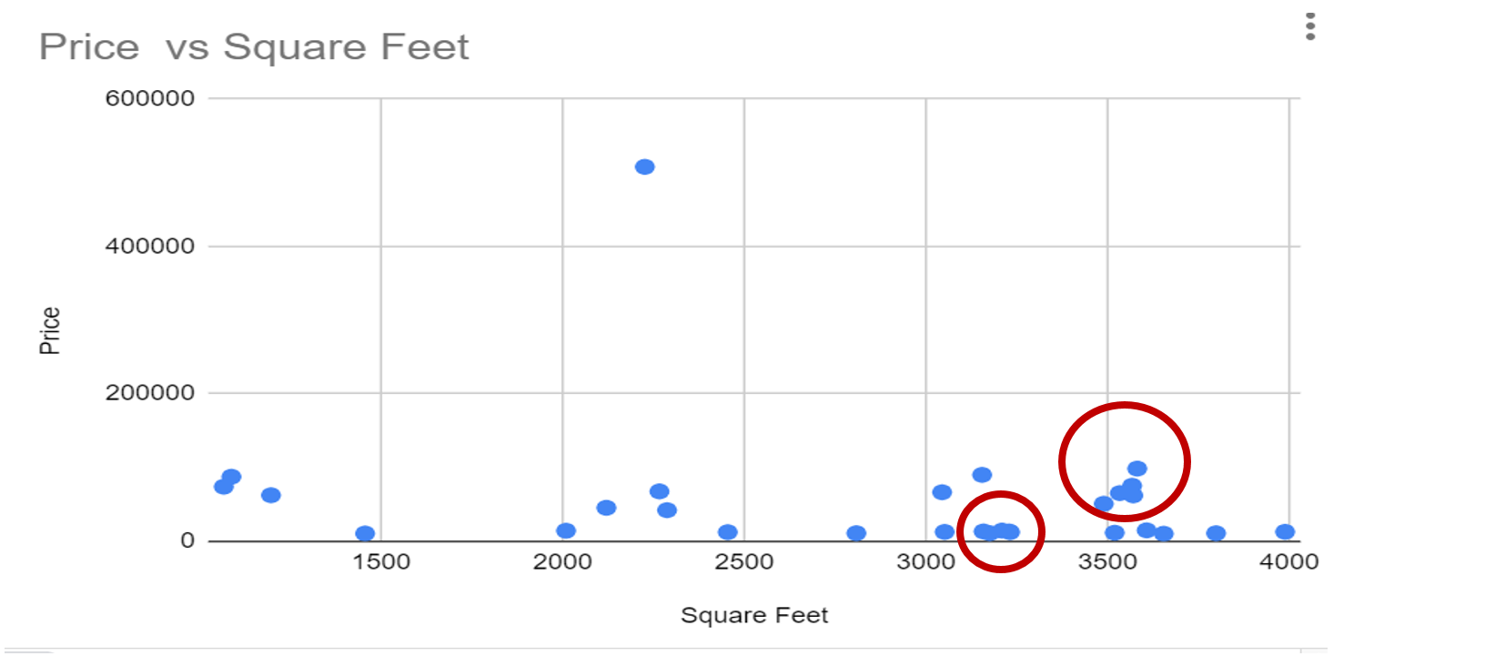 Clsuters-in-Scatter-chart-in-Google-Sheets