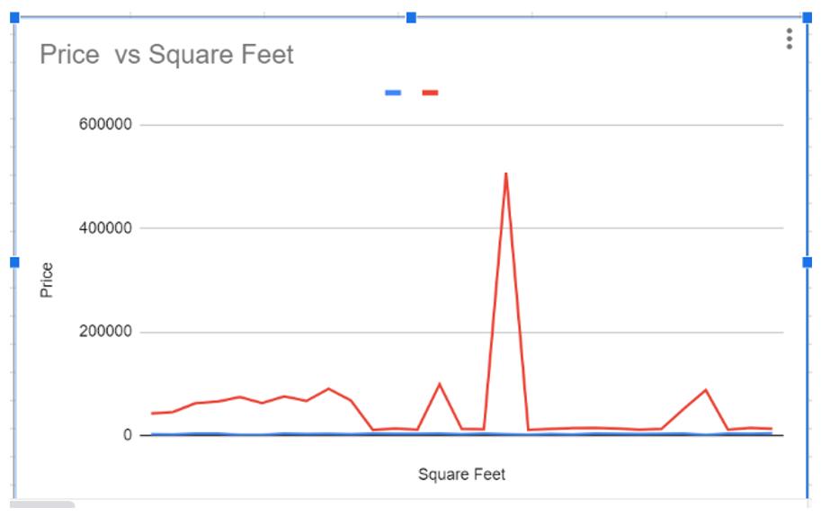 Line-and-column-Chart-vs-Scatter-plot