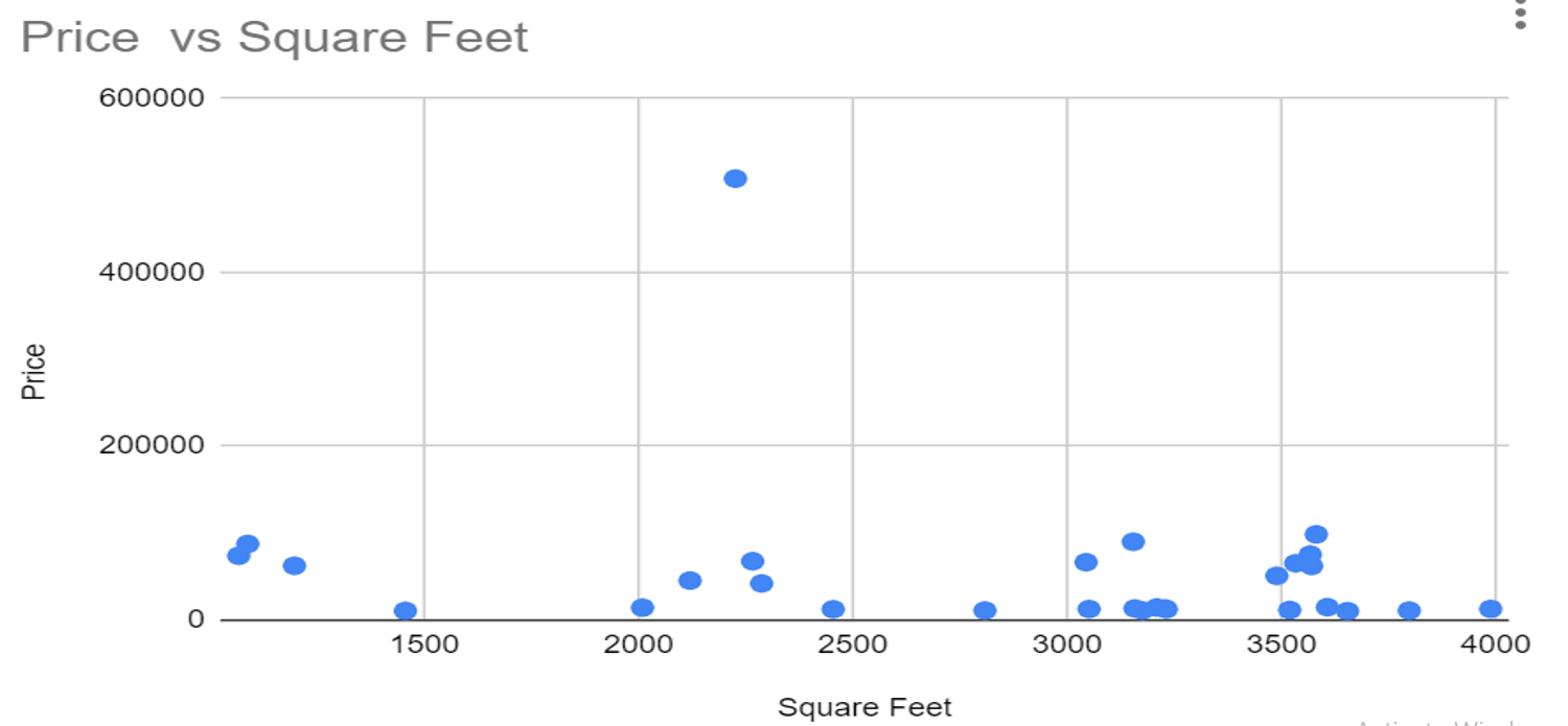 Scatter-Plot-chart-in-Google-Sheets