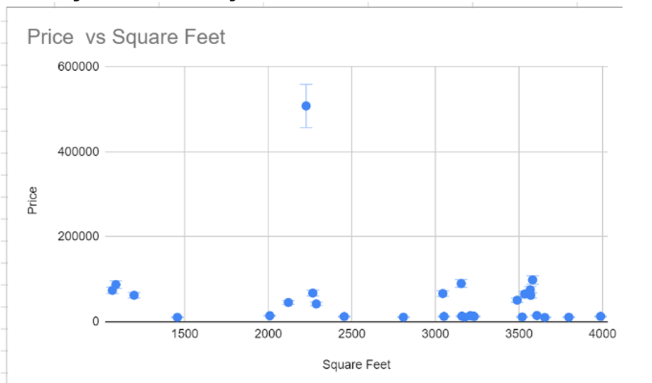 Scatter-Plot-graph-made