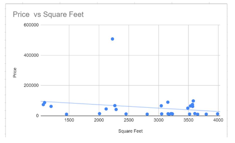 Trendlines-in-scatter-plot