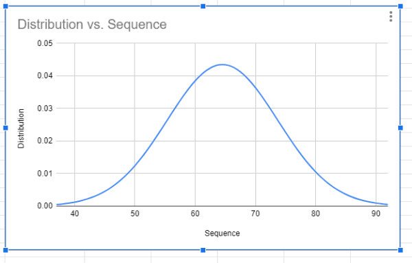 Bell-Curve graph